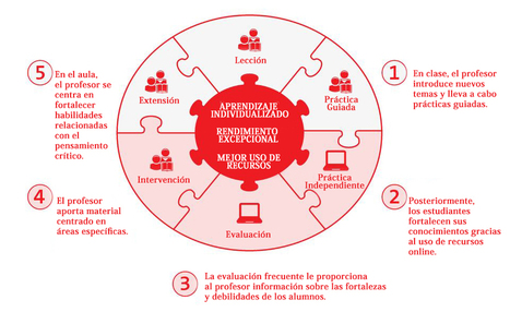 Blended Learning - GoConqr | Disseny instrucional (DI) | Scoop.it