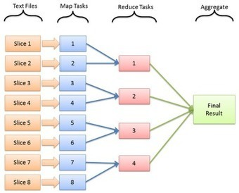MapReduce for dummies - Java Code Geeks | Technology | Scoop.it