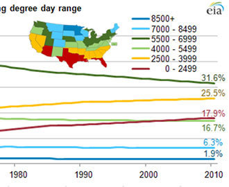 Americans' Great Move South, as Reflected in Their Energy Needs | AP Human Geography Digital Knowledge Source | Scoop.it