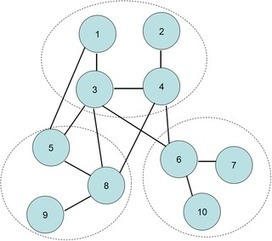 Percolation on Networks with Conditional Dependence Group | Social Foraging | Scoop.it