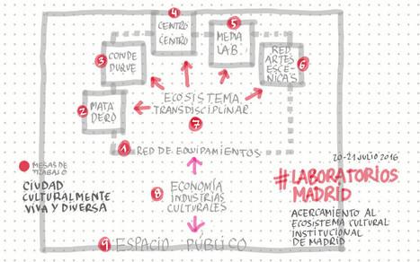 Penser et co-construire une bibliothèque au sein d'un Medialab. L'exemple du Medialab Prado de Madrid > Tiers lieux • Agence régionale du Livre Paca | Veilleperso | Scoop.it