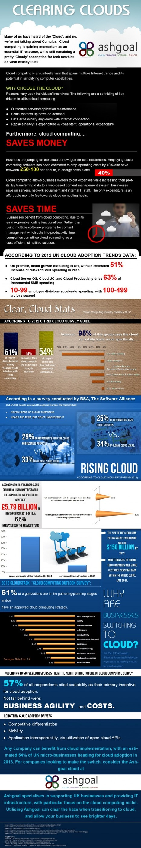 INFOGRAPHIC: Clearing Clouds | AshGoal.com | SBWire Mediawire | Didactics and Technology in Education | Scoop.it
