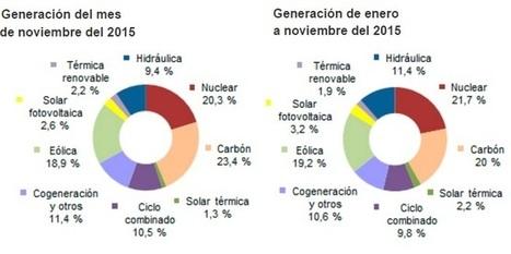 Panorama - El sol generó casi el 4% de la electricidad que consumió España en noviembre - Energías Renovables, el periodismo de las energías limpias. | Biomasa, tecnología sostenible para un futuro duradero! | Scoop.it