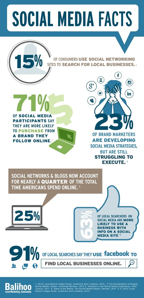 INFOGRAPHIC: Do you know your Social Media facts? | Creative Arts Consulting LLC | Scoop.it