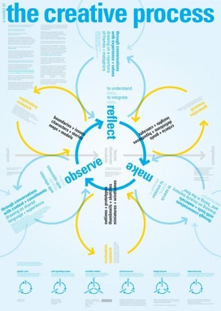 A Model of The Creative Process | Publication P2P | Scoop.it