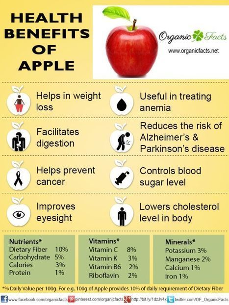Benefits of eating apples