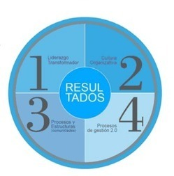 Reinventar la innovación: los 4 factores del modelo Innovared | Gestión organización 2.0 | Scoop.it