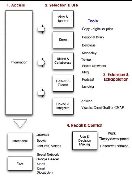 How do you manage your information? ->> PLE Gedanke | Sinapsisele 3.0 | Scoop.it