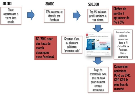 Et si Facebook devenait LA plateforme d'acquisition du WEB ? | SoShake | Scoop.it