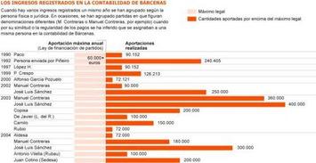 Las cuentas internas del PP registran las donaciones ilegales a Bárcenas | Partido Popular, una visión crítica | Scoop.it