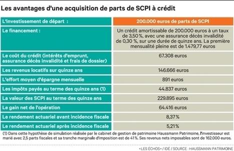 Le levier du crédit, botte secrète des SCPI | SCPI | Scoop.it