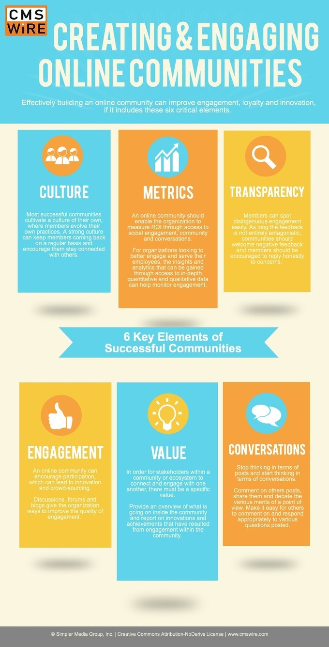 The 6 Key Elements Of A Successful Online Community [INFOGRAPHIC]