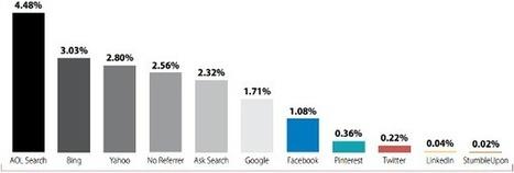Il Social Commerce funziona? | Tech Moleskine | Scoop.it