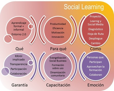 Del e-Learning al Social Learning: 5 motivos para dar el salto | e-learning | Scoop.it