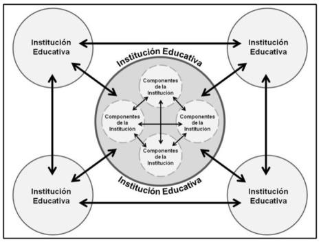 Por Una Educación Reflejada En La Sociedad: MODELO DE GESTIÓN DE INFORMACIÓN ORIENTADO A PROCESOS DE CHUN WEI CHOO Y SU CONTEXTUALIZACIÓN EN UN HECHO EDUCATIVO | Education | Scoop.it