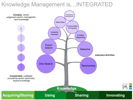 Knowledge Management is... INTEGRATED (Visual) | Future Knowledge Management | Scoop.it