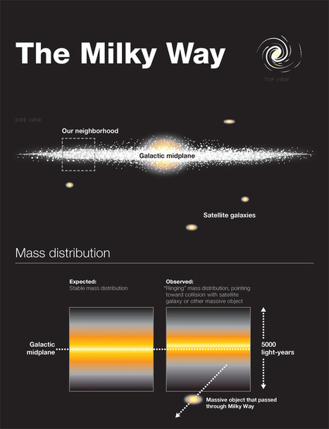 Future Timeline of Our Solar System, Our Galaxy and Our Universe | Amazing Science | Scoop.it