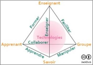 Accompagnement dans un MOOC | MOOC Francophone | Scoop.it