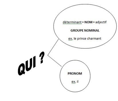 Enseigner les fonctions grammaticales par les Intelligences Multiples - laboratoiredelettres | apprentissage-formation | Scoop.it
