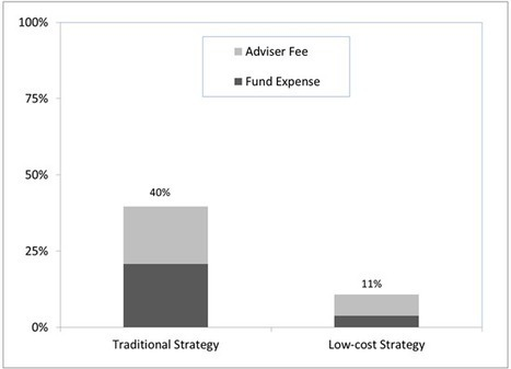 The Heavy Toll Of Investment Fees | Managed ETF Portfolios | Scoop.it