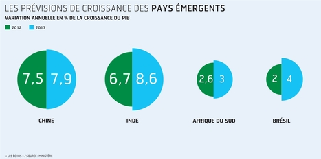 Les mauvaises nouvelles des BRICS tirent l'économie mondiale vers le bas | LES BRICS | Scoop.it
