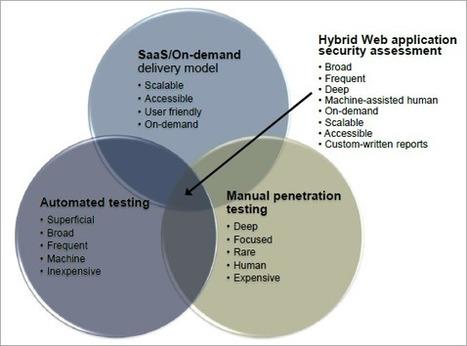 ImmuniWeb named most advanced hybrid on-demand web penetration testing SaaS | High-Tech Bridge | digitalcuration | Scoop.it