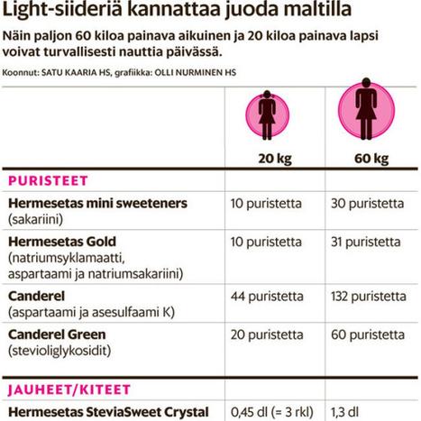 EU:ssa hyväksytyt makeutusaineet - Helsingin Sanomat | Terveystieto | Scoop.it