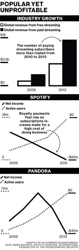 Spotify Hits 10 Million Paid Users. Now Can It Make Money? | GCSE SOCIOLOGY | Scoop.it