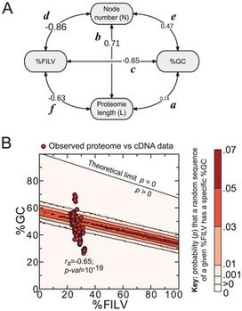PLOS Computational Biology: A Universal Trend among Proteomes Indicates an Oily Last Common Ancestor   Virology and Bioinformatics from Virology.ca   Scoop.it