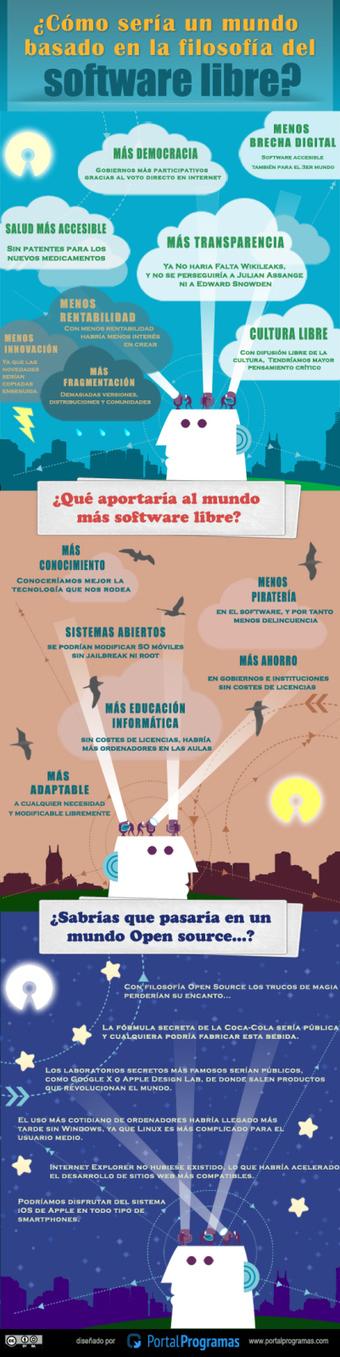 El Mundo según la filosofía del software libre #infografia #infographic | personas, talento, innovación, creatividad | Scoop.it