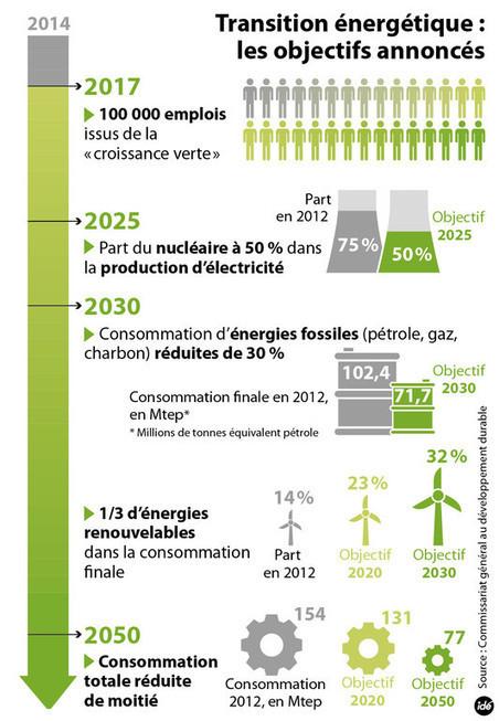 Loi sur la transition énergétique : rénovation, automobile, les ... - TF1   Projets SVT 3èmes Thème 6 : Energies fossiles et énergies renouvelables   Scoop.it