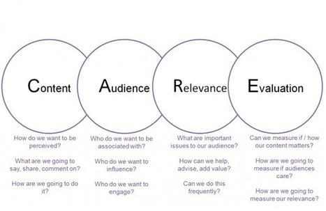 3 Social Media Marketing Strategy for B2B Marketers | Social Media Marketing | Scoop.it