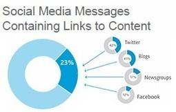 Content Fuels Social Media Interaction | Public Relations & Social Media Insight | Scoop.it