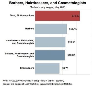 Beauty Salon 2012 Trends, Market Research - SBA SBDC Clearinghouse | Cosmetology | Scoop.it