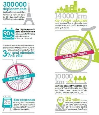 Une indemnité kilométrique pour aller au travail à vélo - Ministère du Développement durable | Smart Cities | Scoop.it