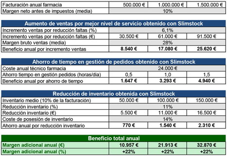 Slimstock aumenta el beneficio de la oficina de farmacia gracias a la optimización de stock | Gestión de la farmacia | Scoop.it