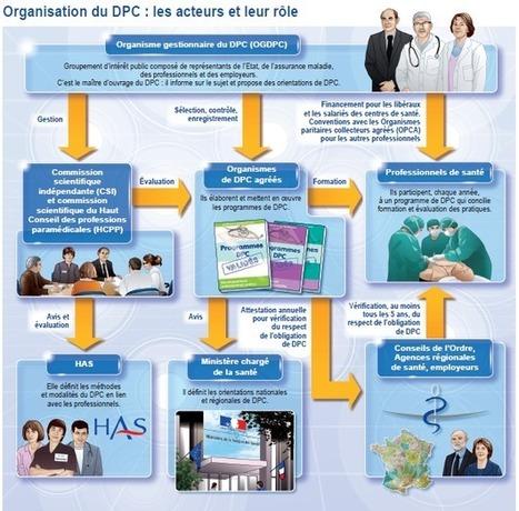 Le DPC décortiqué par l'IGAS : vers une simplification ? - MARSADHOC | Développement Professionel Continu (DPC) | Scoop.it