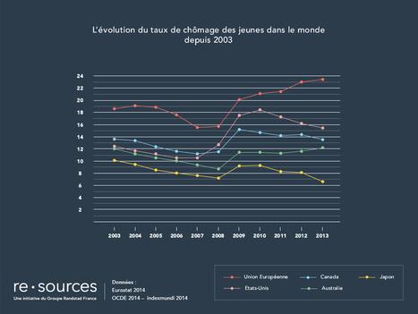 Le chômage des jeunes européens en 4 questions | La Boîte à Y d'A3CV-A3ConseilRh | Scoop.it