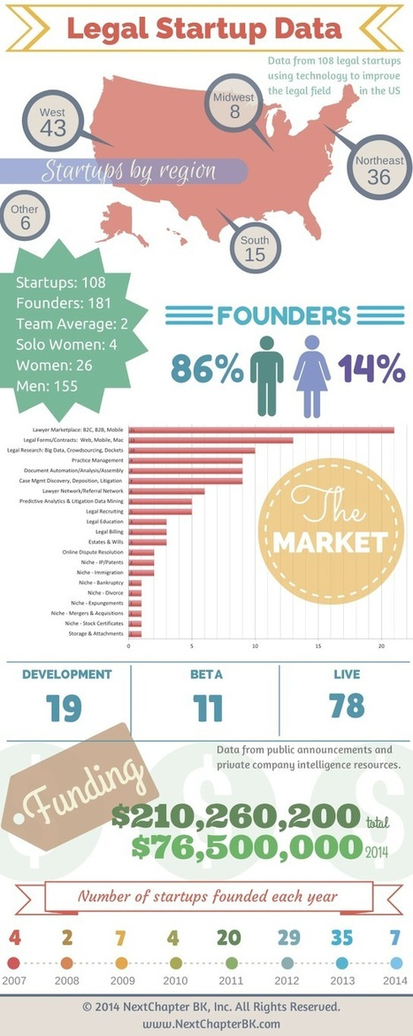 Legal Tech Startups in 2014 | Online Legal Services | Scoop.it