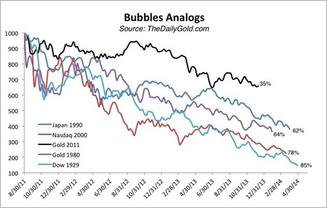Gold Compared to Historical Bubbles | The Daily Gold | Commodities, Resource and Freedom | Scoop.it