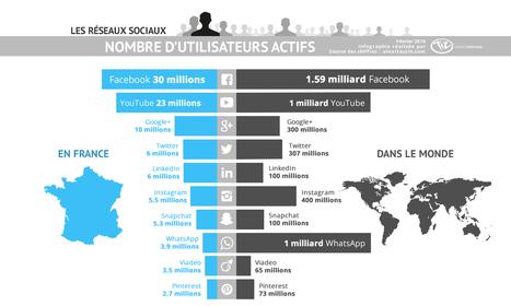 Chiffres des utilisateurs des réseaux sociaux en France et dans le monde en 2016 | Haute-Vienne Tourisme | Scoop.it