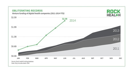 2014 Midyear Digital Health Funding Update: Obliterating Records | Realms of Healthcare and Business | Scoop.it