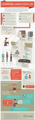 Big Data for Higher Ed – Leveraging Education Data [Infographic]   Teaching and Learning in HE   Scoop.it