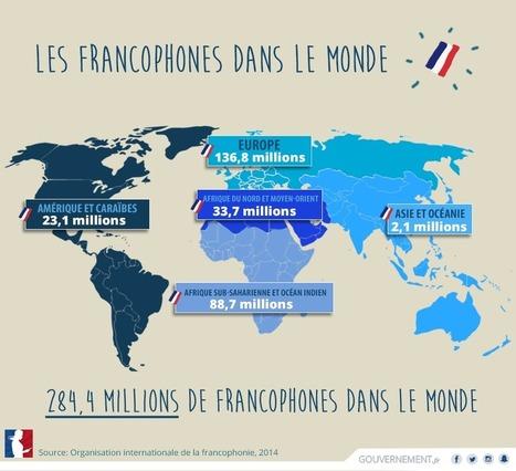 Les francophones dans le monde | pédagogie et numérique | Scoop.it