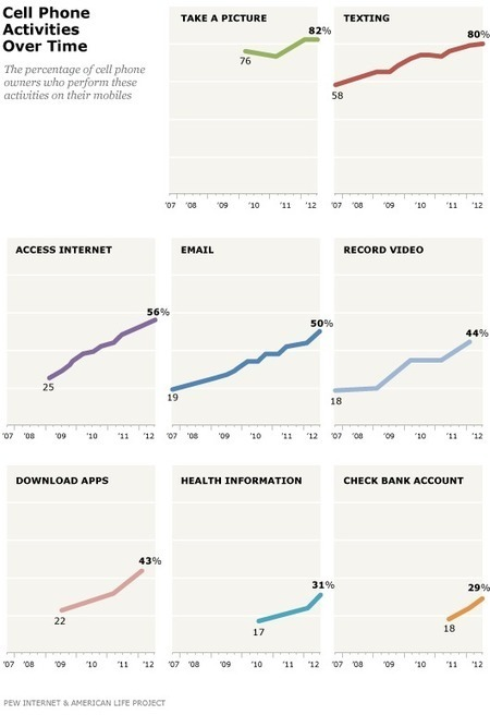 Cell Phone Activities | Pew Internet & American Life Project | Tracking Transmedia | Scoop.it