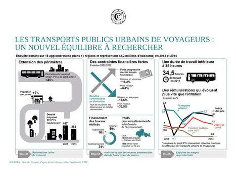 Les transports en commun, une bombe financière à retardement ? | Economie Responsable et Consommation Collaborative | Scoop.it