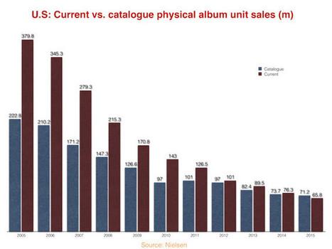 En 2015, les ventes d'albums des catalogues ont pour la première fois dépassé celles des nouveautés | Vinyles et disques, pop & rock | Scoop.it