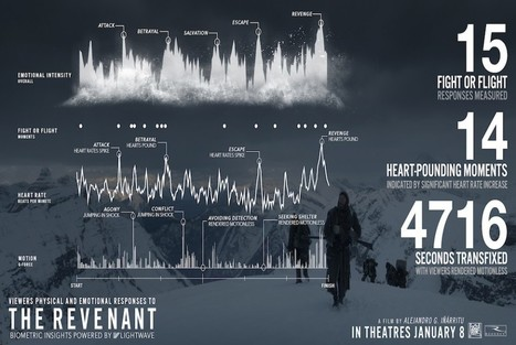 Biometric data can change Hollywood hits like 'The Revenant' forever | Tourism Storytelling, Social Media and Mobile | Scoop.it