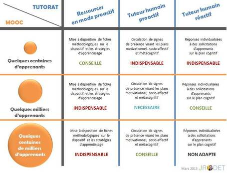 Tutorat et Moocs - Jacques Rodet | epedagogie | Scoop.it
