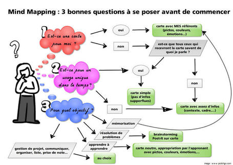 Mind mapping : 3 bonnes questions à se poser avant de commencer | Carte heuristique-carte mentale | Scoop.it